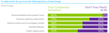 According to Nielsen, having a trusted source recommend you organization is the best form of advertising available.