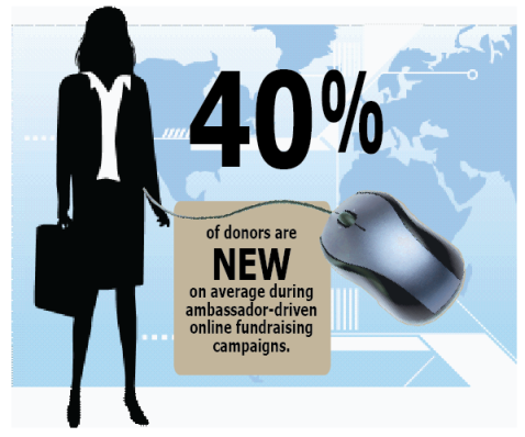 Online ambassador campaigns lead to a huge influx of new donors.