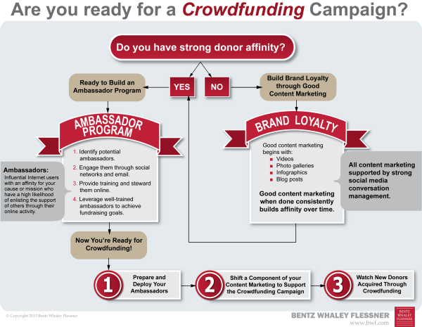 Flow chart to help you know whether your nonprofit is ready for crowdfunding.