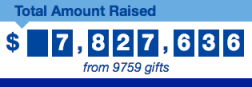Giving Day 2013 was a huge success with nearly 10,000 donors giving $7.8 million over 24 hours.
