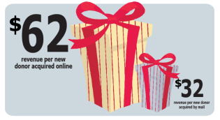Online Donors Give Bigger Gifts Than Those Acquired Via Mail