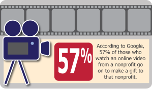 Among other amazing video stats, a recent Google study tells us 57 percent of those who view a nonprofit's video will go on to make a gift to that nonprofit.