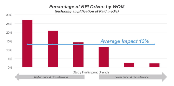 The 2014 Word of Mouth Marketing Association's study shows us that the bigger the purchase decision, the more word of mouth (and online ambassadors) sways the decision.